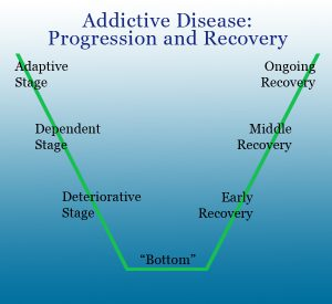 Inverted curve showing stages of disease and recovery progression