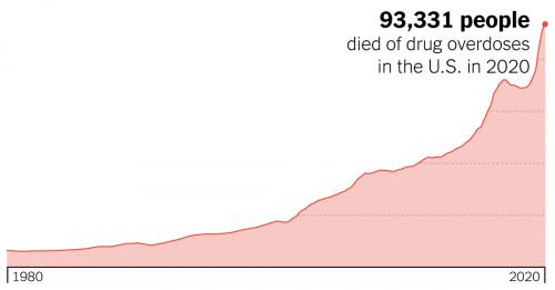 2020 - NYT-overdose-deaths-graph